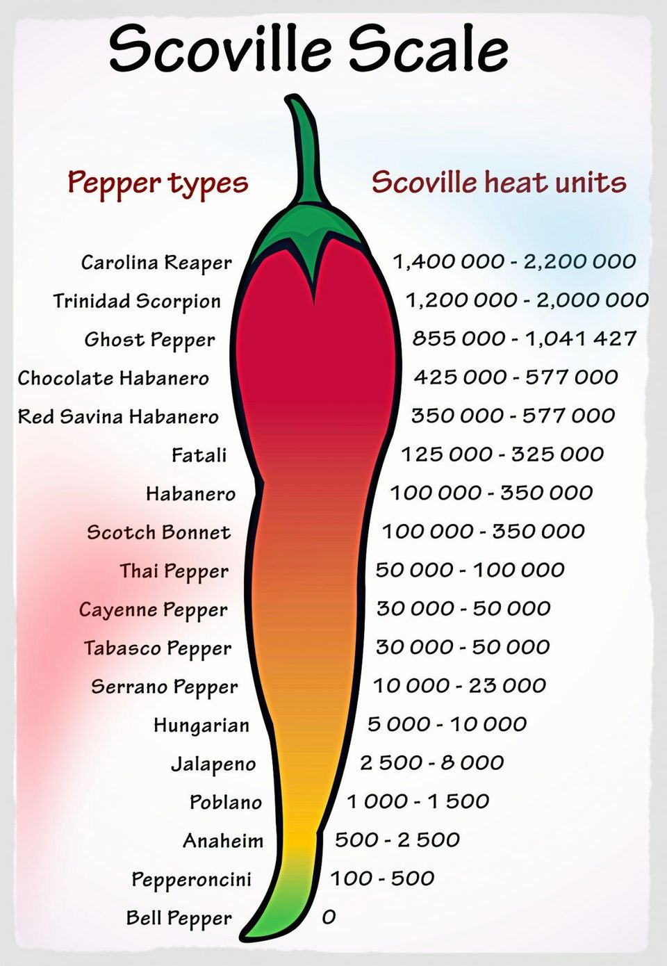 https___blogs-images.forbes.com_cognitiveworld_files_2018_09_ScovilleScaleOfPepperHeat-S-1200x1738.jpg